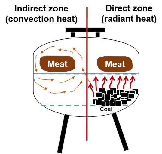 direct vs indirect cooking